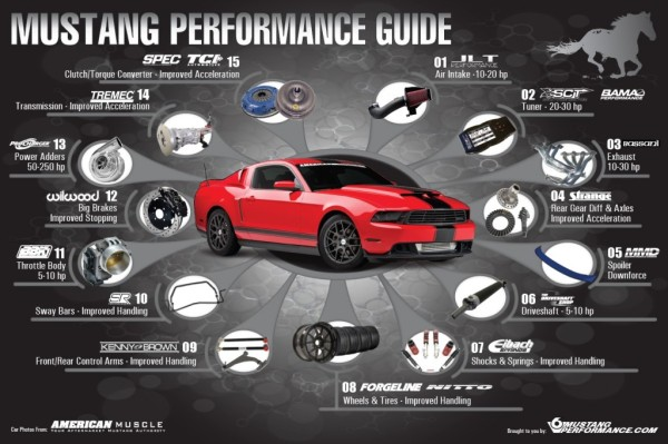 Mustang Mod Guide