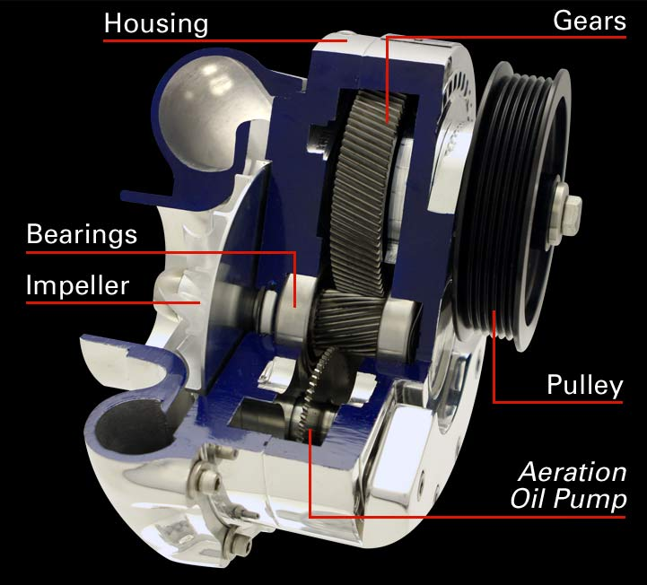 Centrifugal Supercharger Design